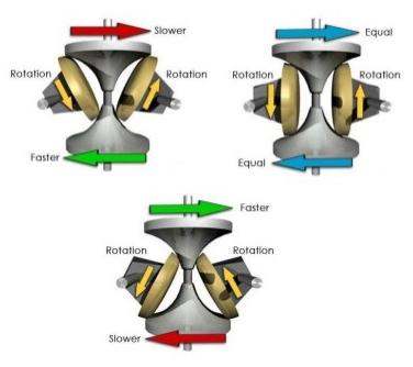 Тороидальная коробка передач