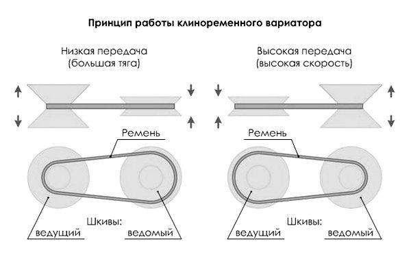 Принципиальная схема клиноременного вариатора
